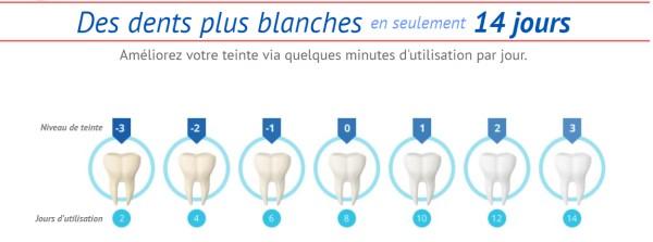 dents plus blanches avec soleil glo